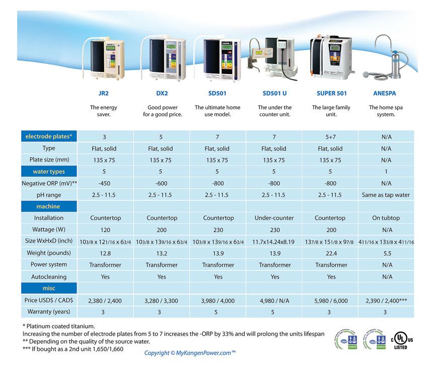 alkaline water machine comparison